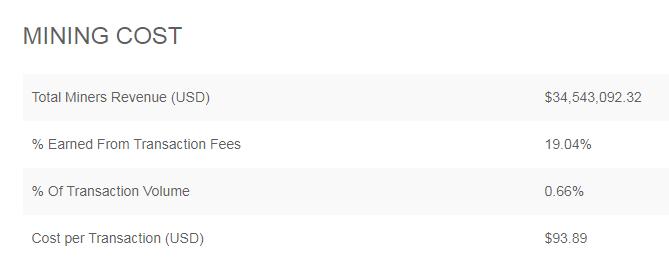 BTC Fees