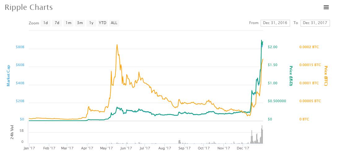 Ripple price chart 2017