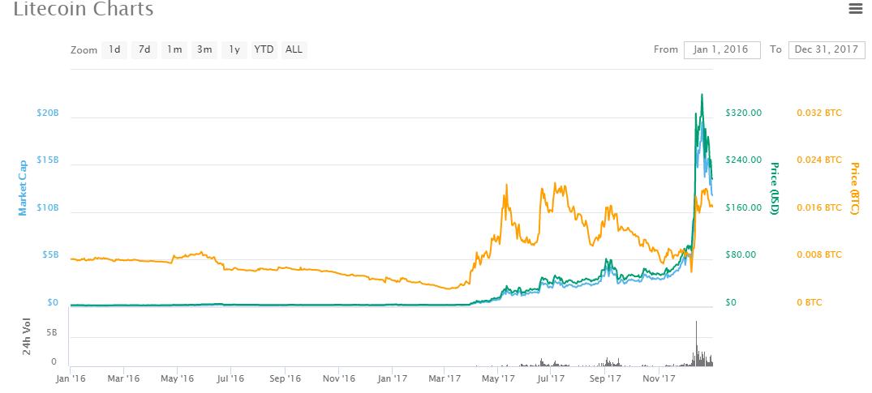 Litecoin price chart 2017